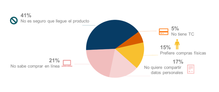Barreras al comercio electrónico (Proporción del total de no usuarios %)