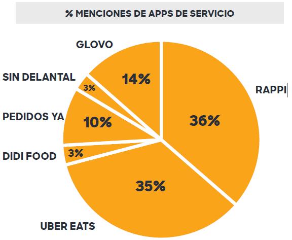 En cuanto a las aplicaciones de servicio de entrega de comida, Rappi dominó en el terreno de las delivery apps con el 36% de las menciones.