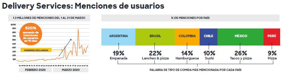 """En México tuvieron lugar el 26% de las menciones con """"Tacos"""" y """"Pizza"""" como las palabras de tipos de comida más mencionadas en el país."""