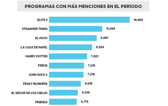 Series y Películas del catálogo de Netflix más populares durante la pandemia en Latinoamérica.