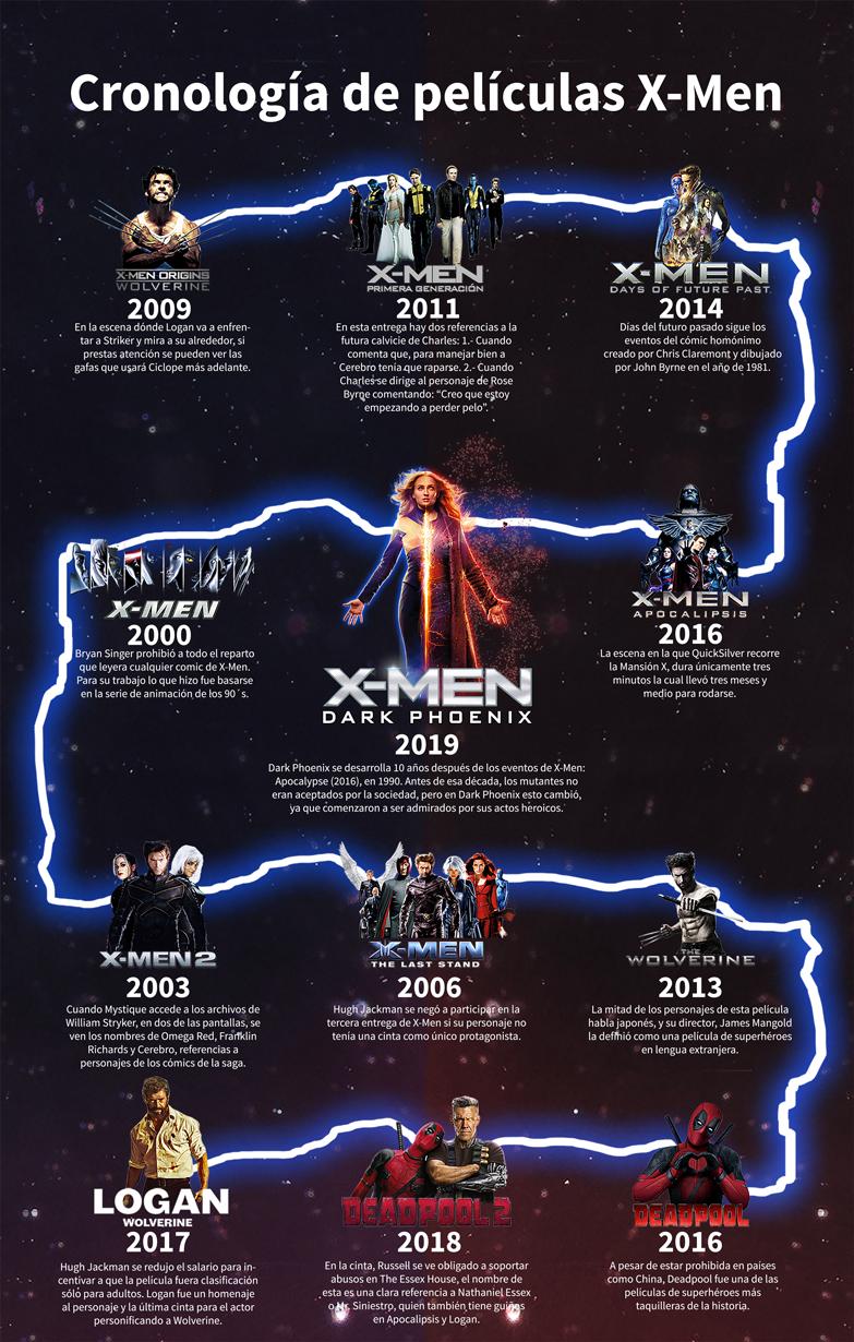 Infografía: cronología de la saga X-Men