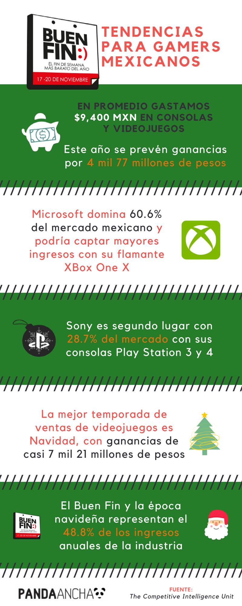 Infografía gamers mexicanos en el Buen Fin
