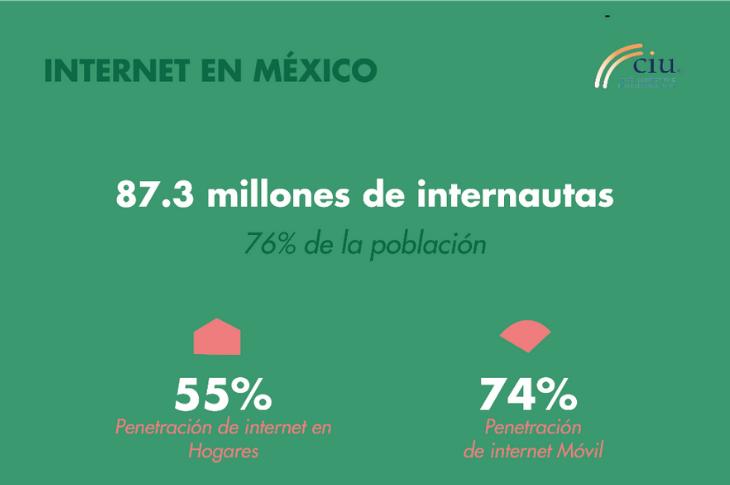 Día de Internet 2020: acceso y consumo de la conectividad a Internet en México.