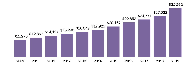 La industria se ha diversificado, al encontrar nuevas fuentes de ingresos en el segmento de smartphones y servicios de streaming de videojuegos.