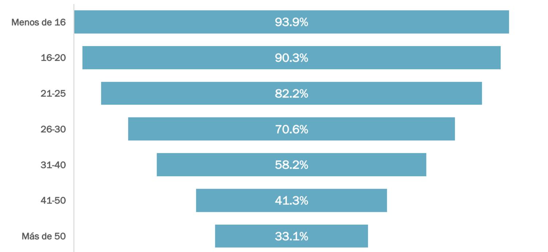 """93% de los mexicanos considerados como """"Generación Z"""" (menores de 20 años) son usuarios de videojuegos."""