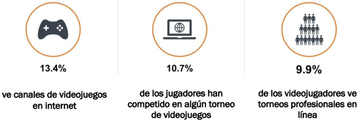 13.4% de los gamers ve canales de videojuegos en Internet.