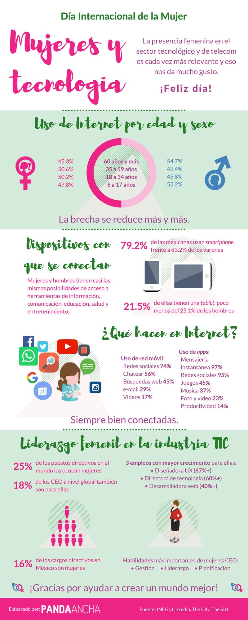 Infografía sobre mujeres y tecnoogía