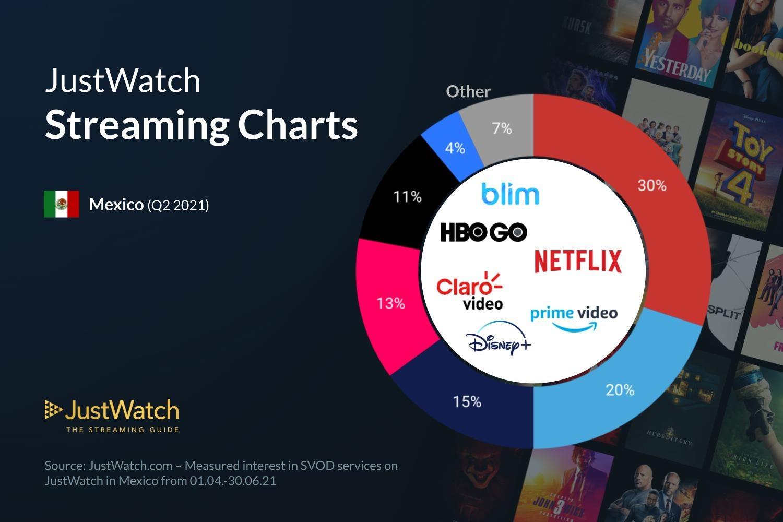 Disney+ es el tercer servicio de streaming más importante en México