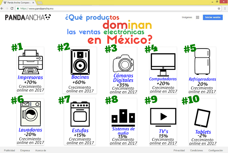Infografía productos más vendidos en línea en México