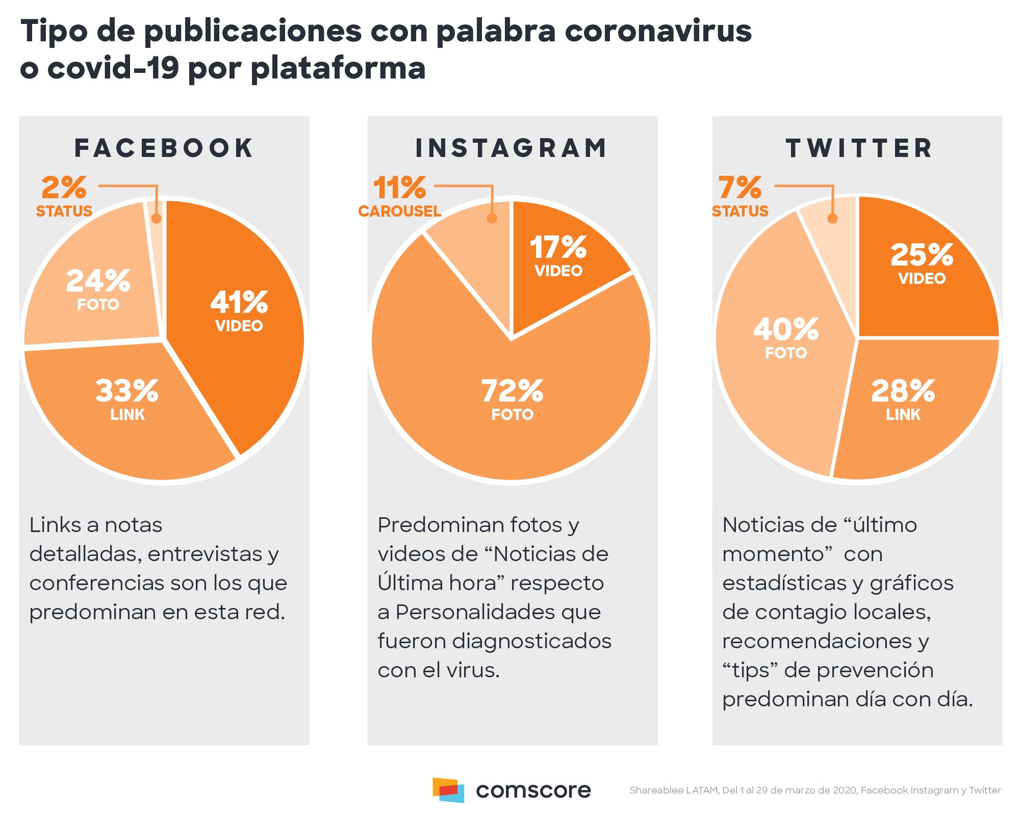 Tipos de publicaciones con la palabra Coronavirus o Covid-19 en redes sociales.