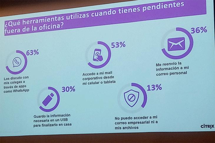 El Trabajador Digital en 2019: estudio de Citrix (INFOGRAFÍA)