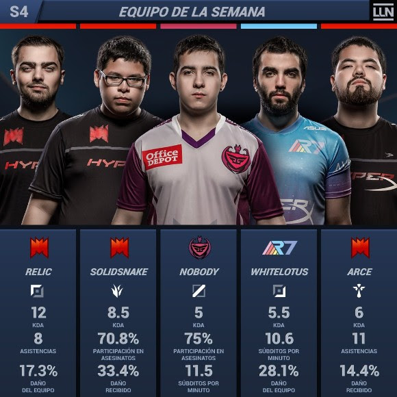 Equipo de la semana, Torneo LLN League of Legends