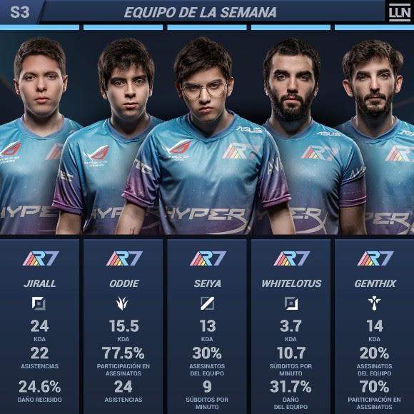 Equipo de la Semana 3 del Torneo LLN Clausura 2018