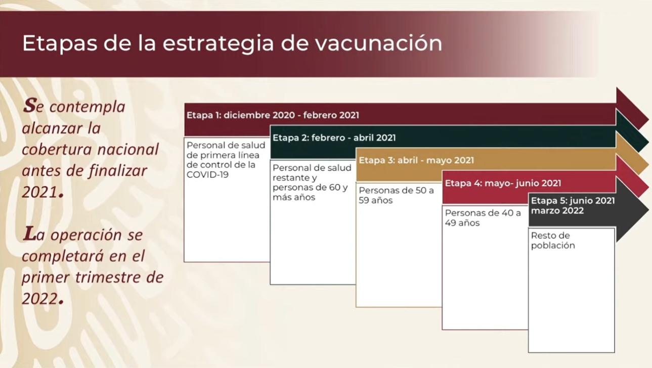 Etapas del Plan de Vacunación contra el COVID-19 en México