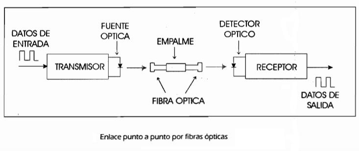 Transmisión de datos en fibra óptica.
