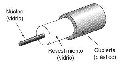 Partes Cable Fibra óptica
