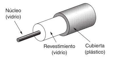 Partes de un cable de fibra óptica.