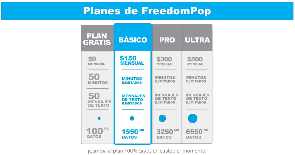 Planes de FreedomPop