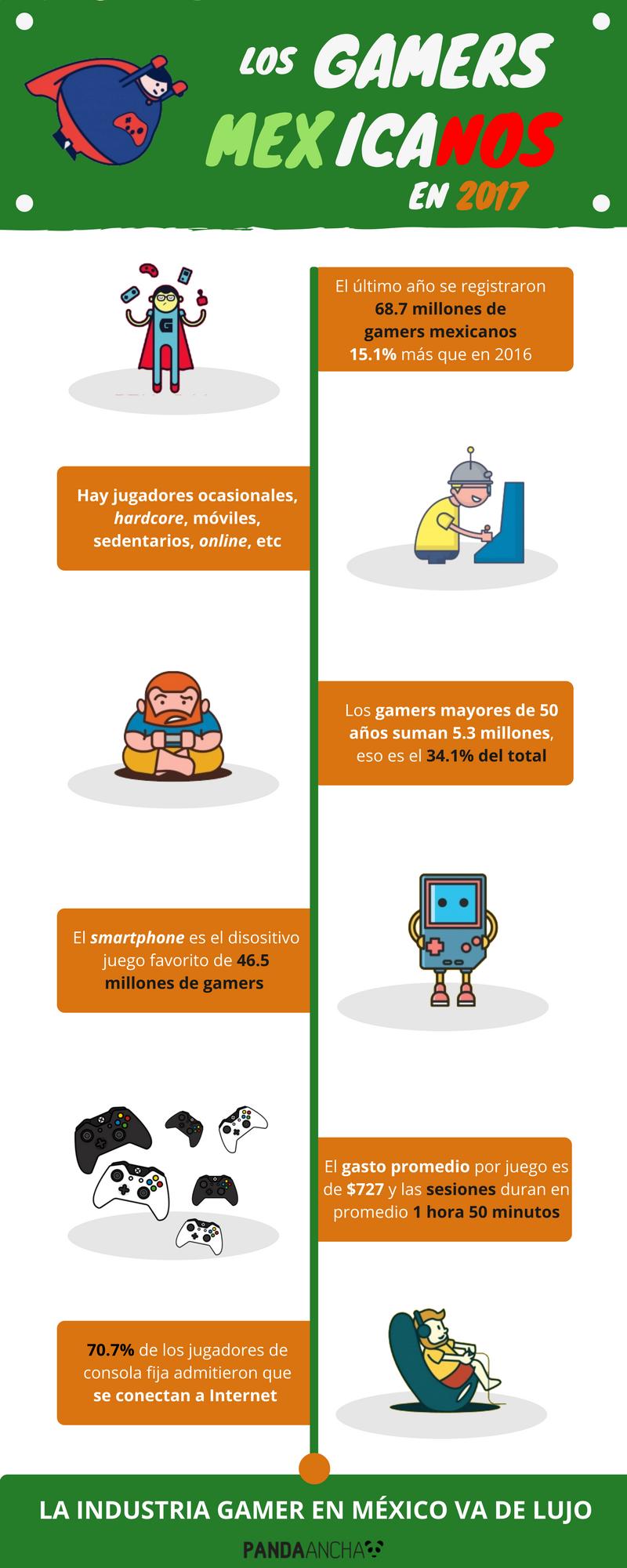 Infografía sobre gamers mexicanos en 2017
