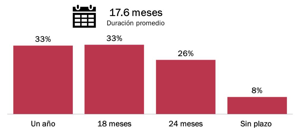 gráfica hábitos de consumo usuarios pospago