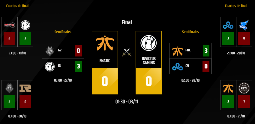 Gran final, Fnatic vs Invictus Gaming