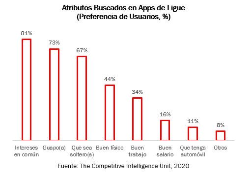 Preferencias apps de ligue