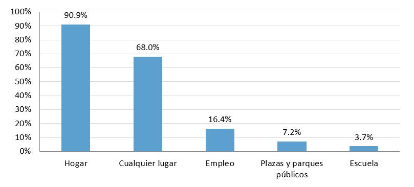 Hábitos de los Usuarios de Internet en México 2021: The CIU