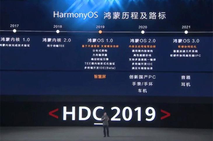 Huawei Harmony OS, todo sobre este sistema operativo