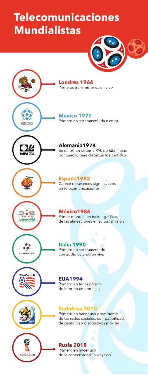 Infografía: Telecomunicaciones Mundialistas