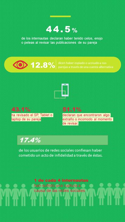 infidelidad en redes sociales mexico 2018 infografia