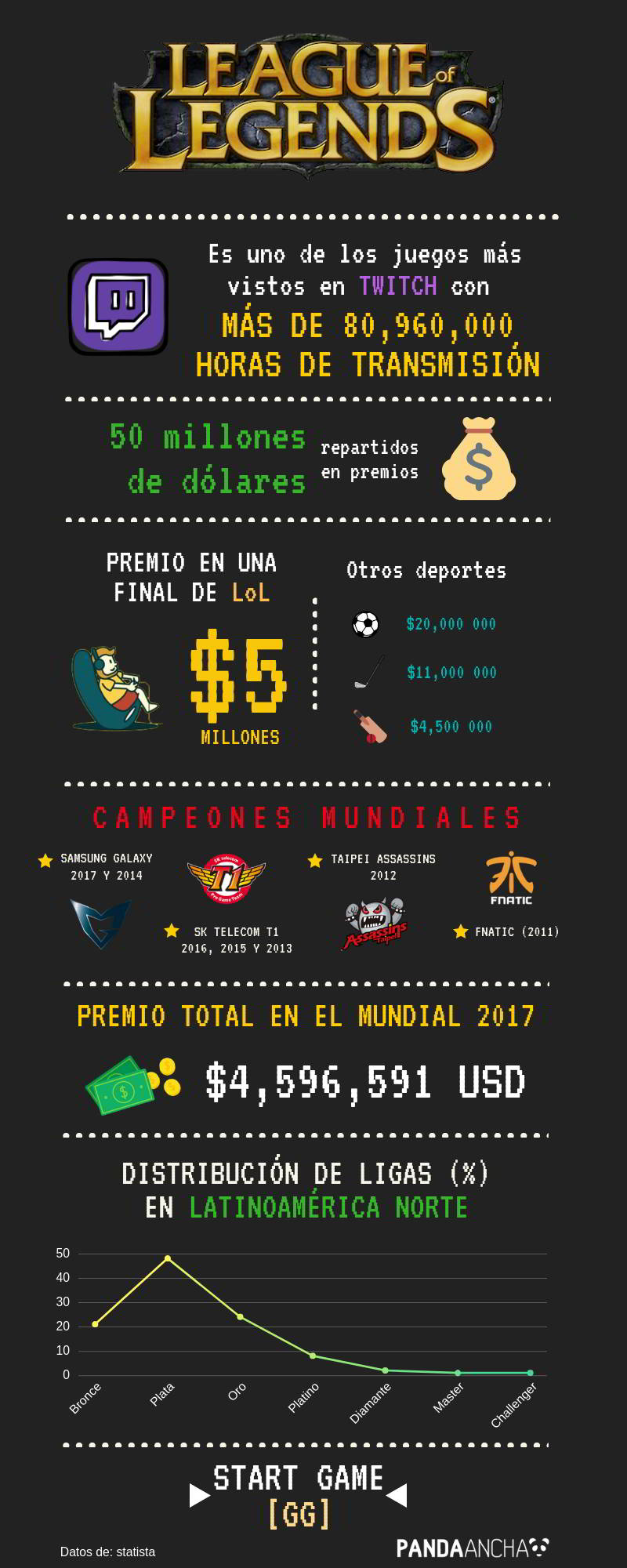 Datos curiosos de League of Legends