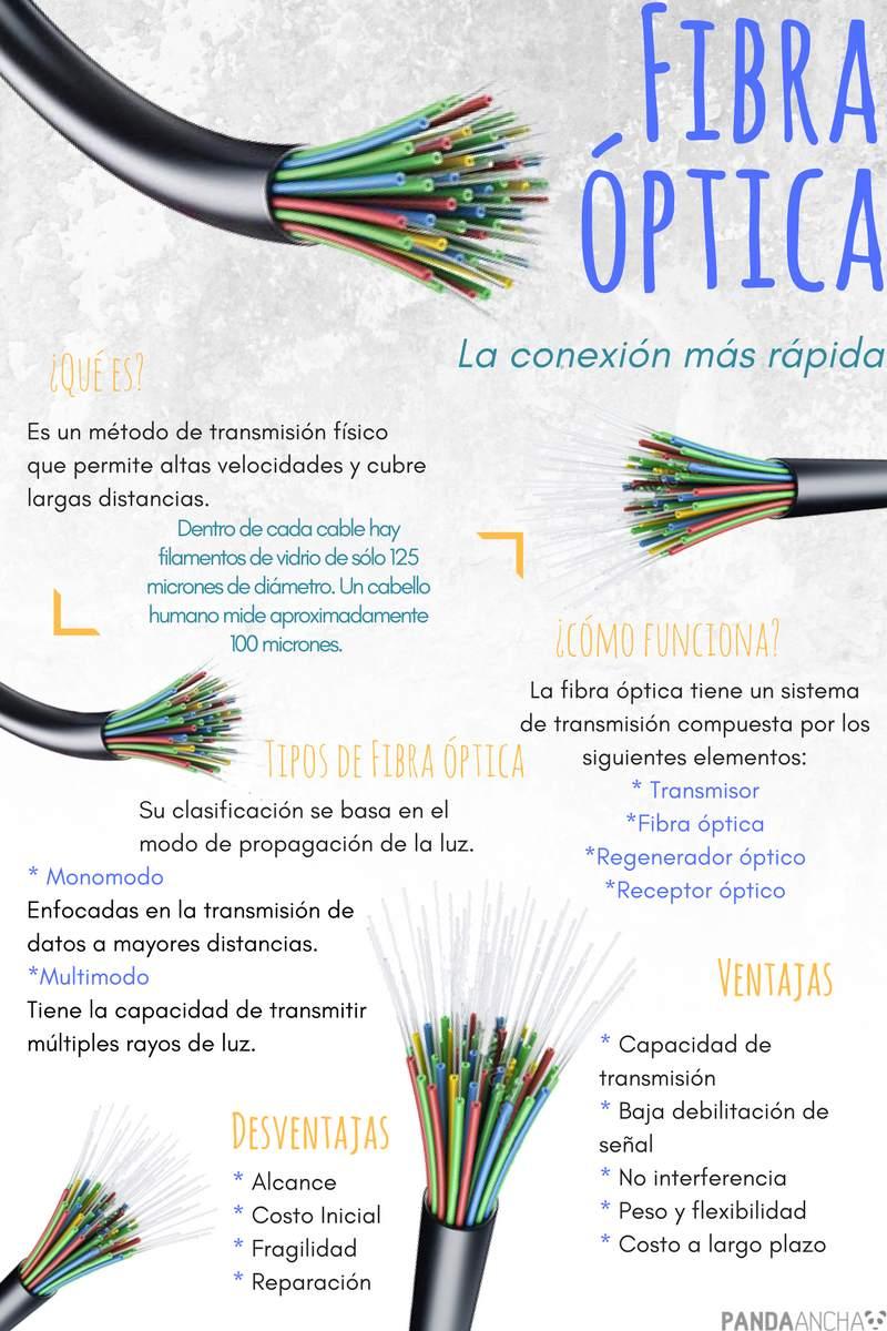Infografía fibra óptica