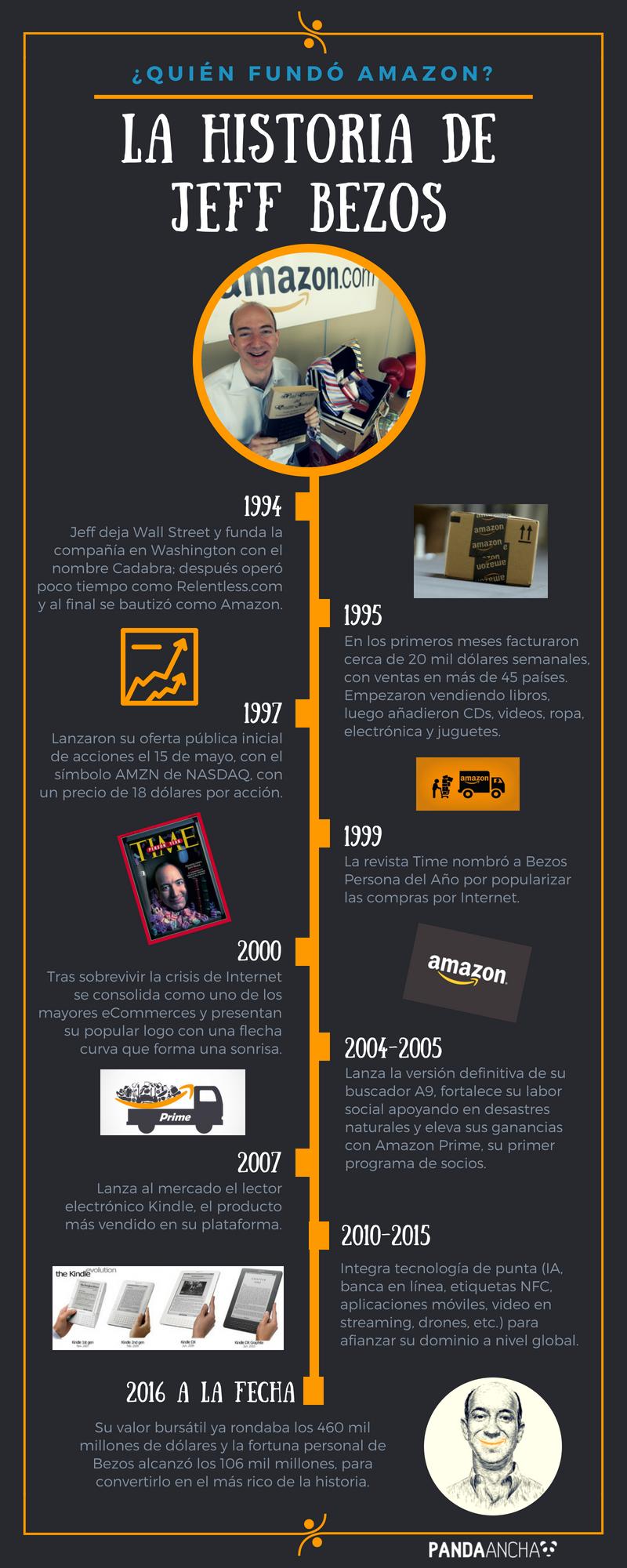 Infografía: ¿Quién fundó Amazon? La historia de Jeff Bezos