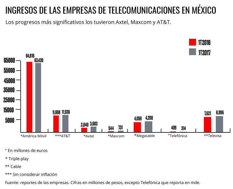 Gráfica de Ingresos de las empresas de Telecom en México