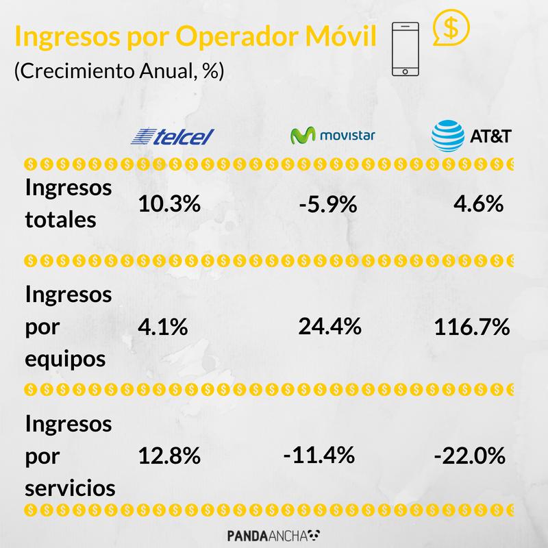 Ingresos por Operador Móvil (Crecimiento Anual, %)