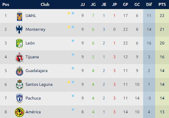 Calendario Liga MX, Jornada 10 Clausura 2019
