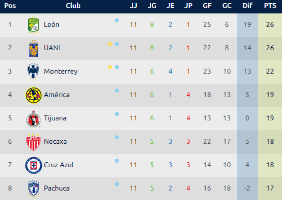 Calendario Liga MX - Jornada 12 Clausura 2019