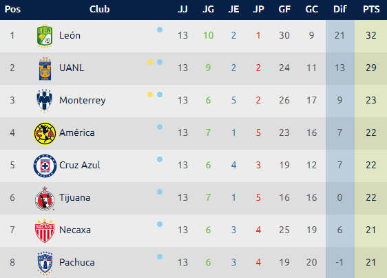 Calendario Liga MX, Jornada 14 Clausura 2019
