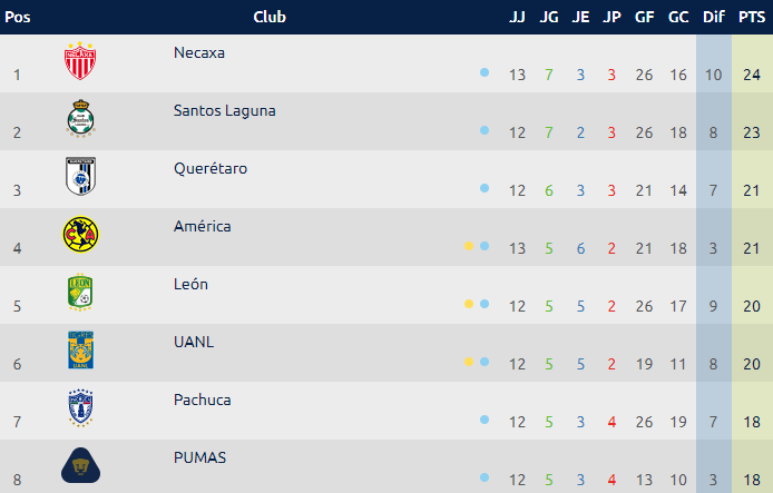 Tabla General Torneo Apertura 2019