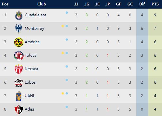 Calendario Liga MX, Jornada 4 Clausura 2019