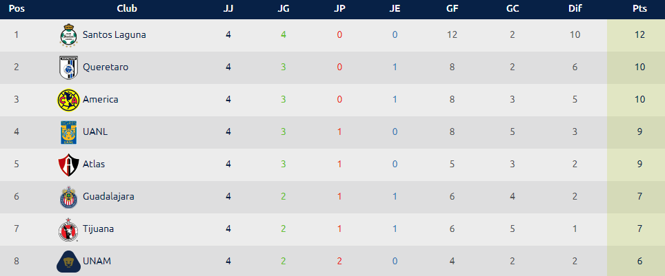 Tabla General de la Liga MX: Jornada 5