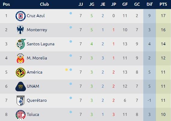 Tabla Torneo Apertura 2018