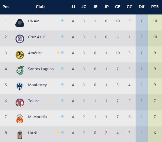 Tabla general Torneo Apertura 2018