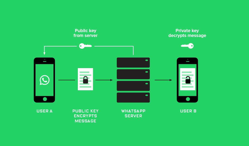 Funcionamiento de criptografía con llave pública