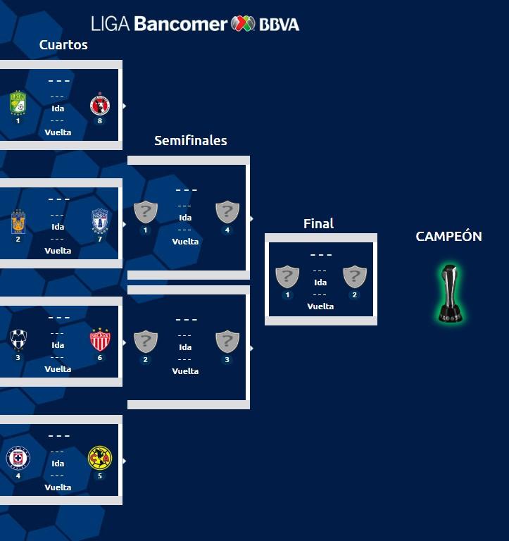 Liguilla Torneo Clausura 2019