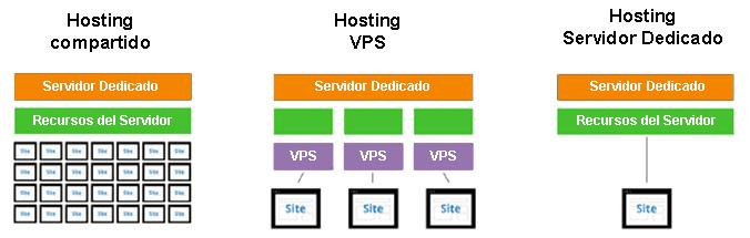 Conoce los tipos de hosting que existen y elige el mejor para alojar tu sitio web en México.