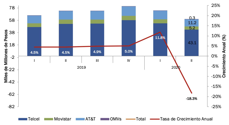 Ingresos de Telecomunicaciones Móviles al 2T-2020.