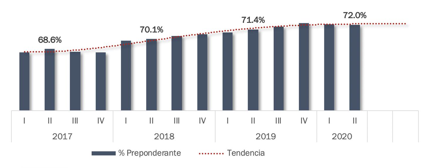 Participación de mercado de Telcel, ingresos 2020.