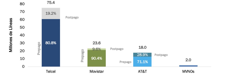 Telcel registró un balance de líneas 0.8% menos al del mismo periodo del 2019.