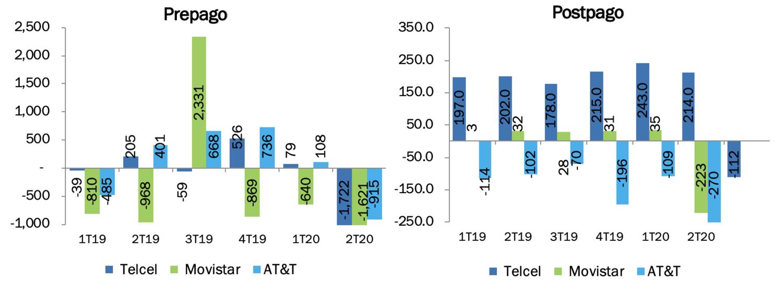 Adiciones netas, segmento móvil, 2020.